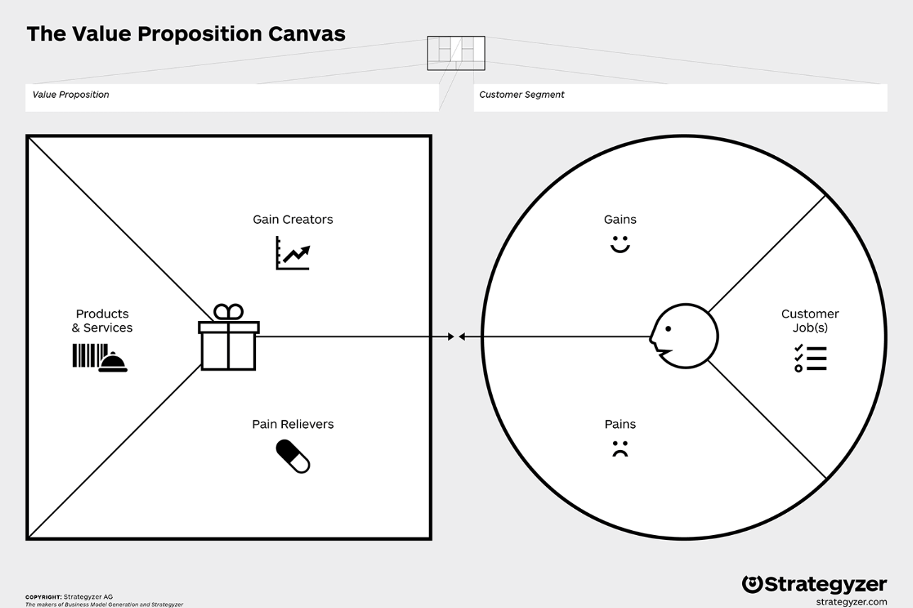 Value Proposition Canvas, Coaching, Coteries Lab