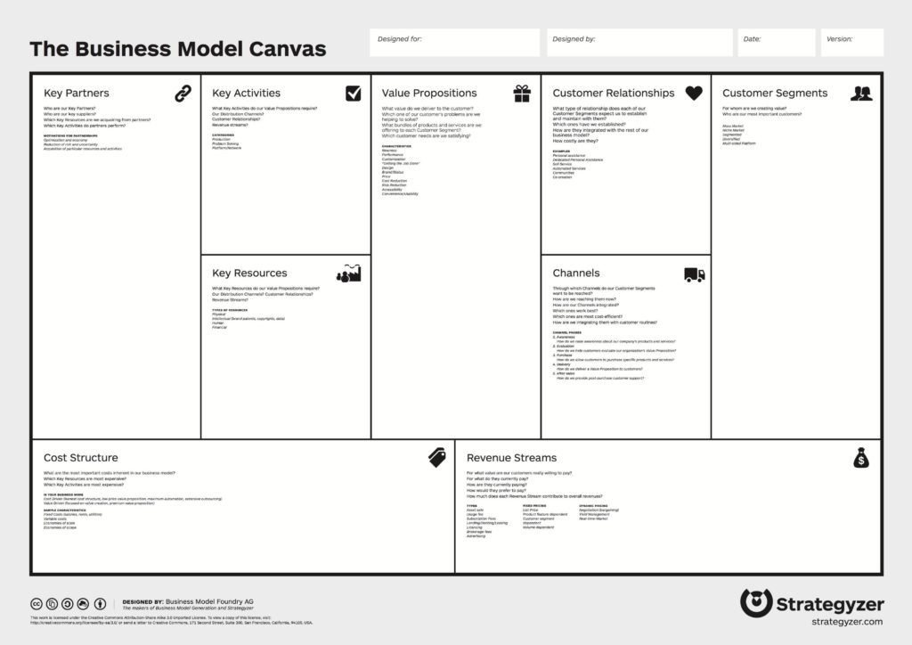 Le Business Model Canvas, explications, Coteries Lab