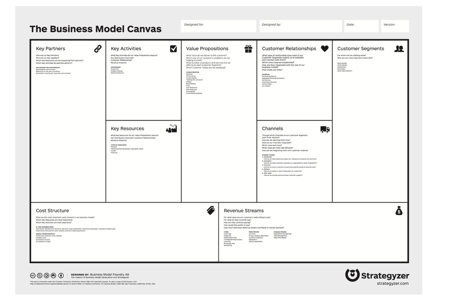 The Business Model Canvas, explained, Coteries Lab